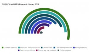 EUChambres Economic Survey 2016